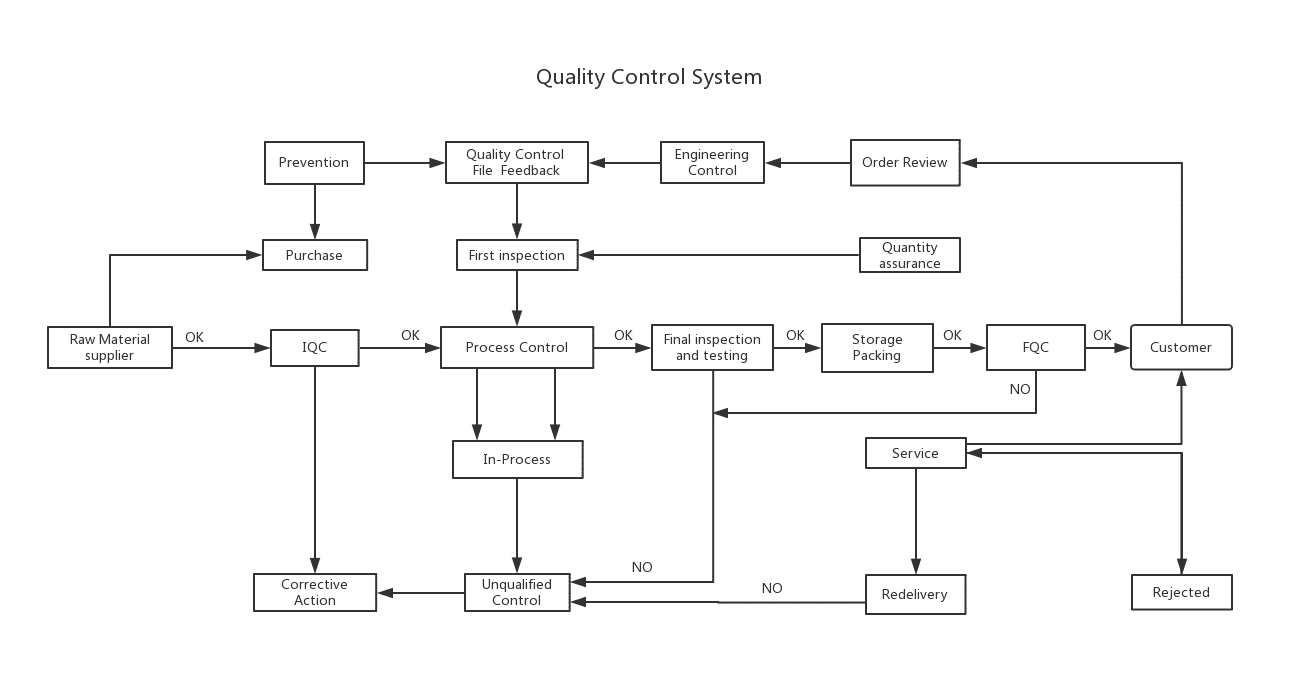 Quality-Control-System-Process