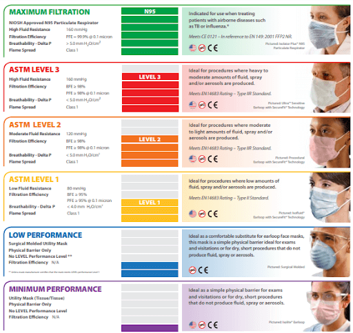 different grades of mask infographic from astm