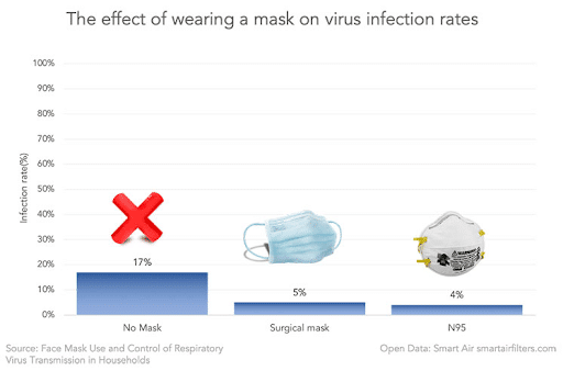 effect of wearing a mask on virus infection rates