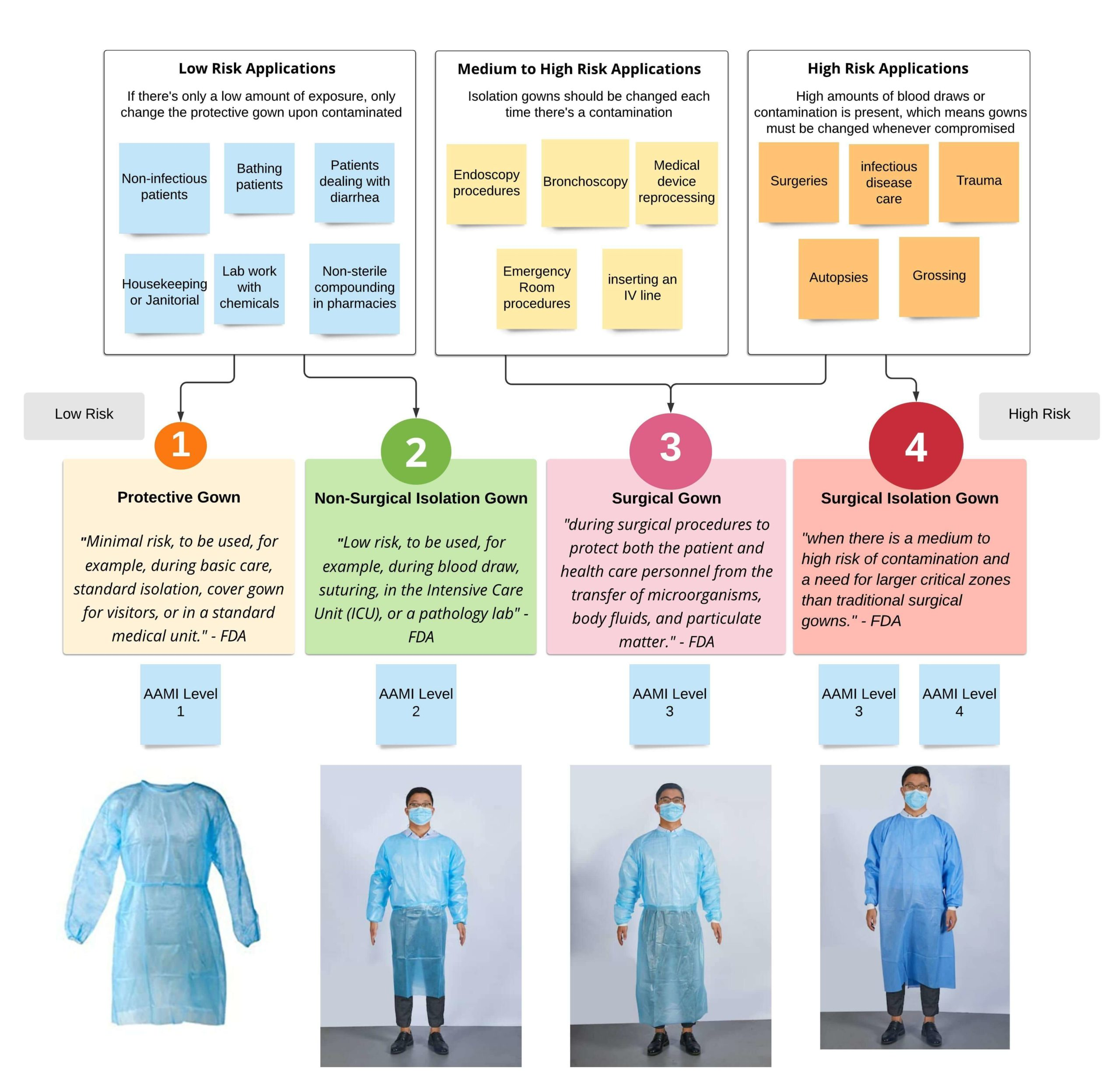 Selection guide for isolation gown