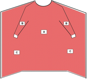 diagram showing critical zone for non-surgical isolation gowns